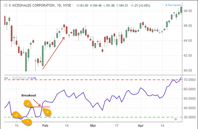 kỹ thuật rsi swing rejections