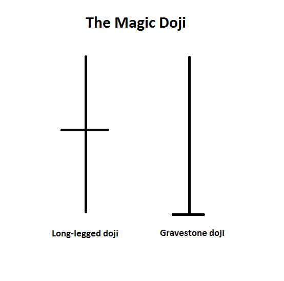 nến magic doji