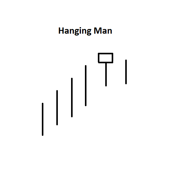 nến hanging man